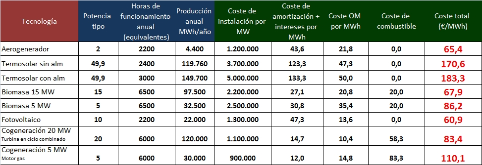 tabla comparativa de costes de energias renovables